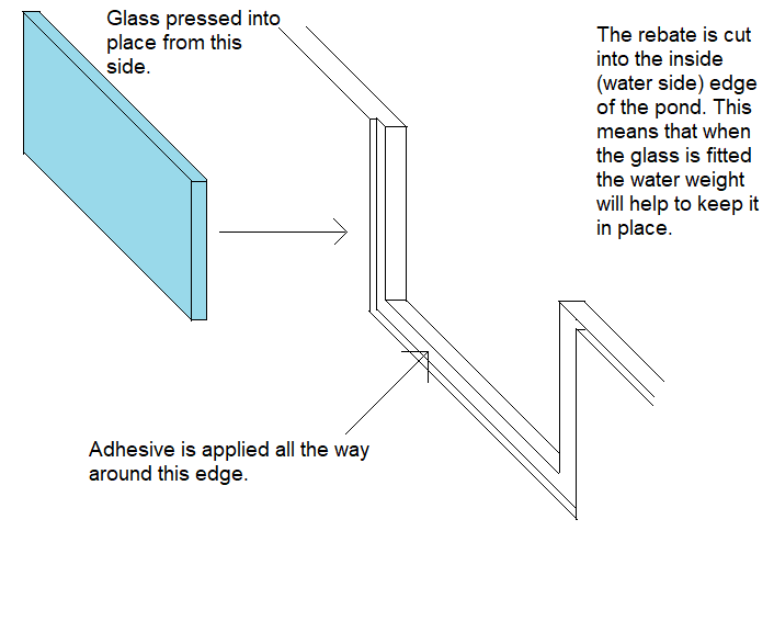 Pond Glass Fitting Instructions